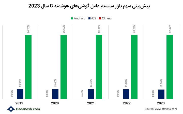 سهم بازار گوشی های هوشمند اندروید و IOS تا سال 2023