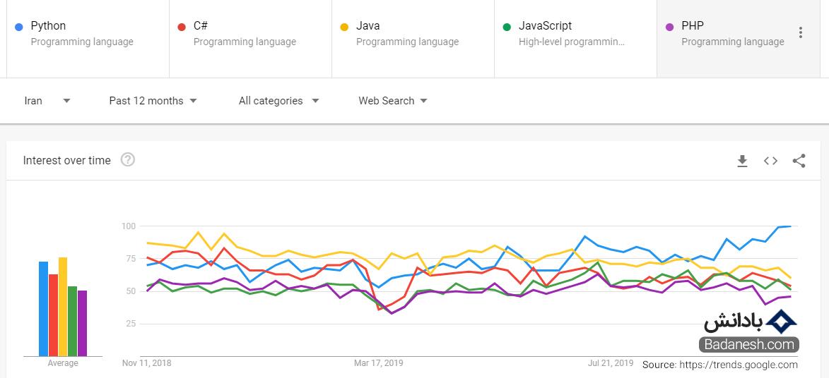 بهترین زبان های برنامه نویسی 2020 گوگل ترند